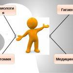 Физиолого-анатомические основы коррекционного образования