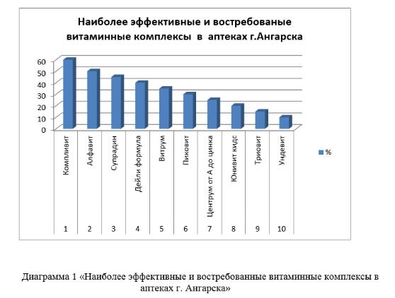 Беляевская А. В. Витаминные комплексы в жизни современного человека