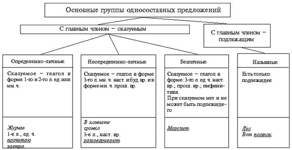Урок русского языка в 8 классе «Односоставные предложения. Обобщение изученного по теме»