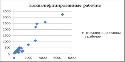 Уразаева Л. Ю. Математический анализ влияние миграции на структуру рынка труда