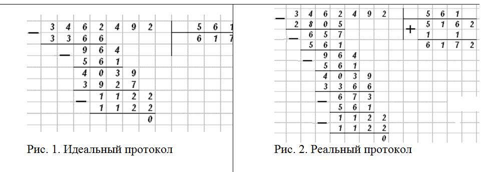 Кинякина Е. О., Соловьева Е. А. Методы обучения младших школьников алгоритму деления