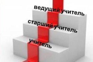 «Дорожная карта» по формированию и введению национальной системы учительского роста (НСУР)