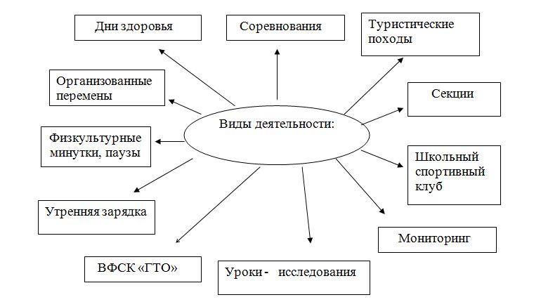 Внедрение комплекса ГТО в образовательный процесс  школы
